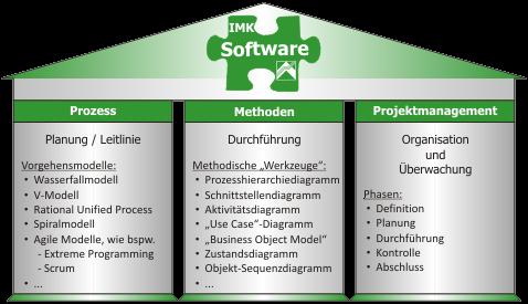 Software - IMK Engineering – Ingenieurbüro für Mechatronik und ...